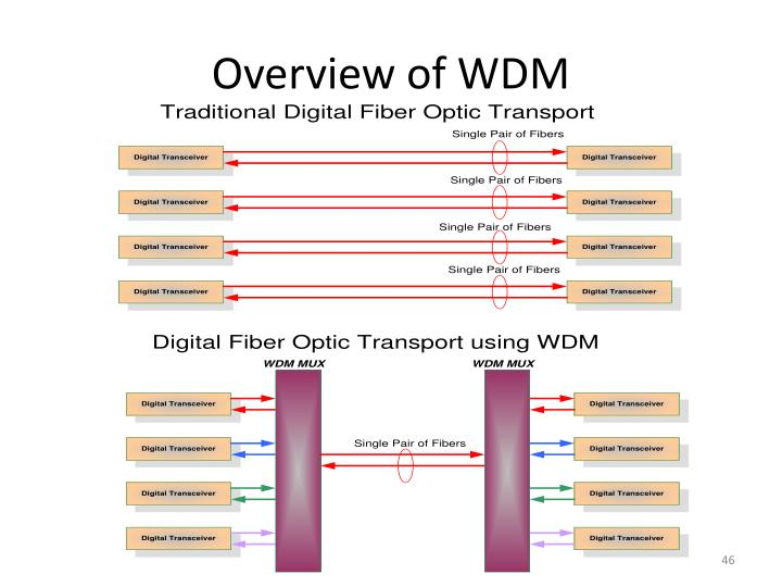 Overview of WDM