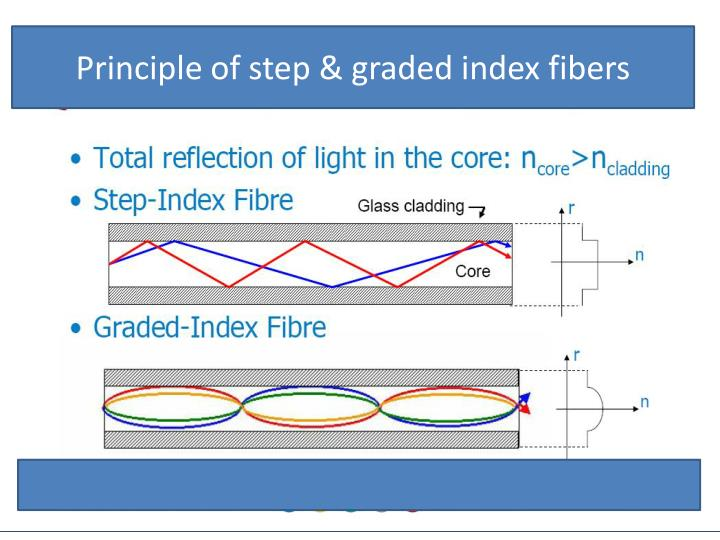 Principle of step & graded index