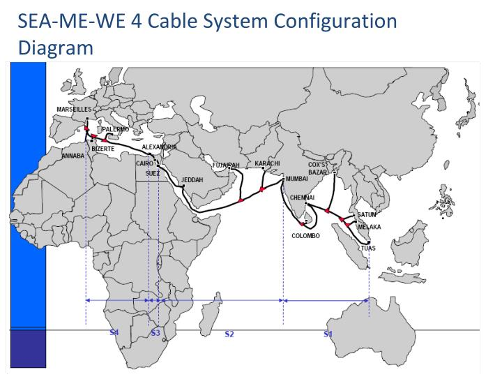 SEA-ME-WE 4 Cable System Configuration Diagram