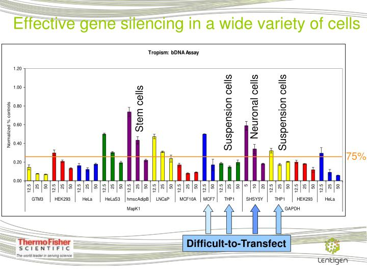 Effective gene silencing in a wide variety of cells