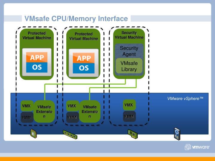 VMsafe CPU/Memory Interface