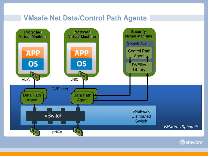 VMsafe Net Data/Control Path Agents