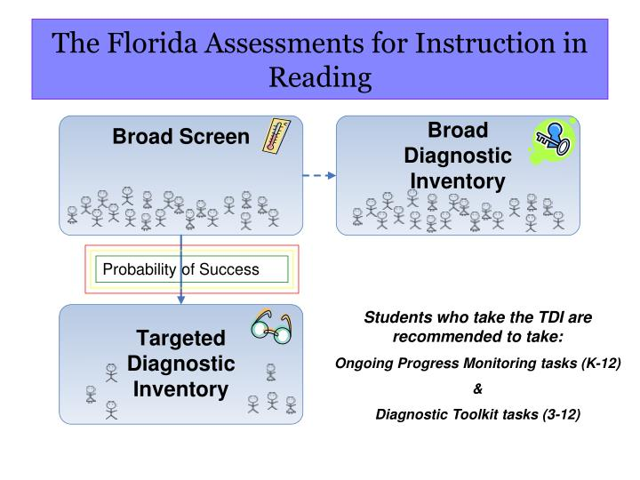 The Florida Assessments for Instruction in Reading