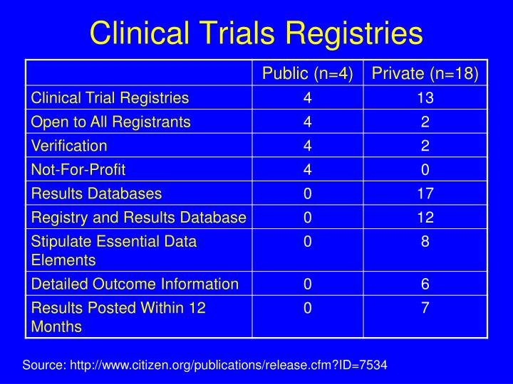 Clinical Trials Registries