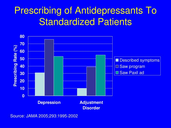 Prescribing of Antidepressants To Standardized Patients