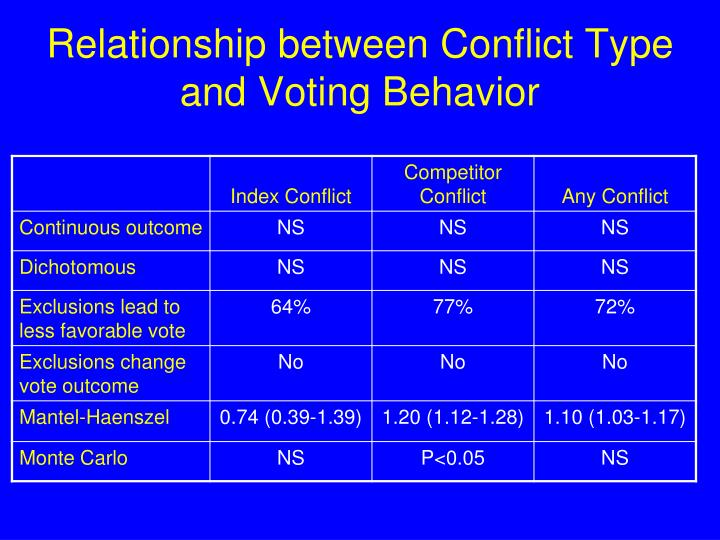 Relationship between Conflict Type and Voting Behavior