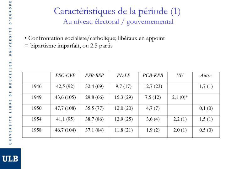 Caractéristiques de la période (1)