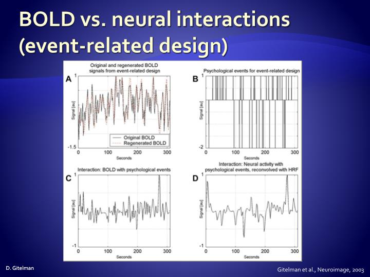 BOLD vs. neural interactions (event-related design)
