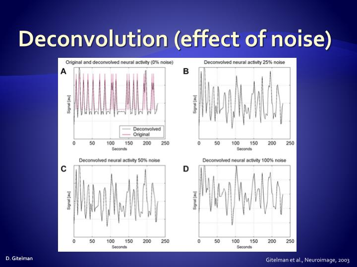 Deconvolution (effect of noise)