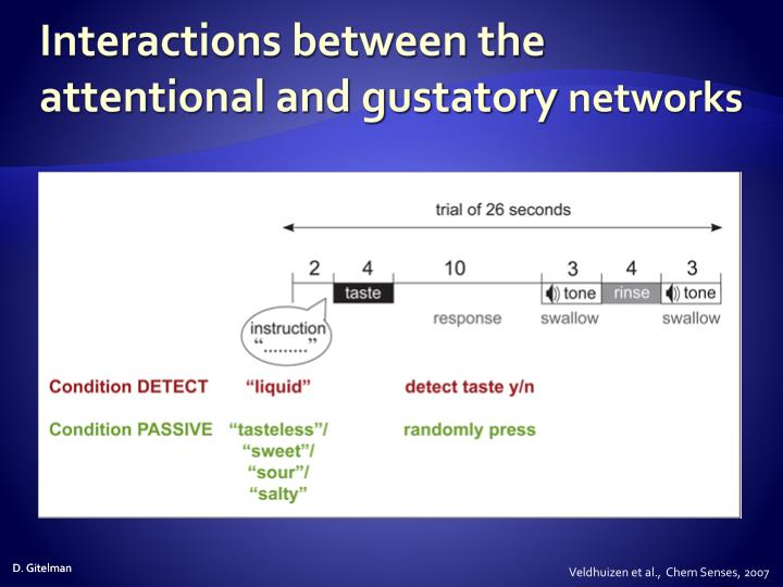 Interactions between the attentional and gustatory