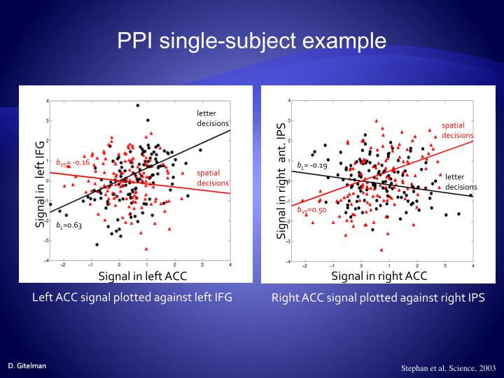 PPI single-subject example