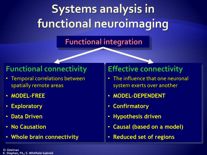 Systems analysis in functional neuroimaging1