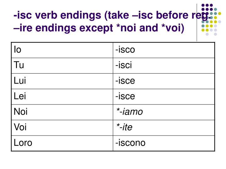 -isc verb endings (take –isc before reg. –ire endings except *noi and *voi)