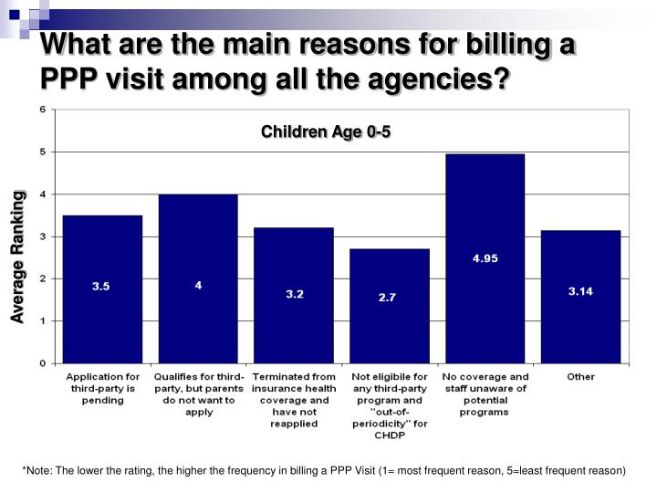 What are the main reasons for billing a PPP visit among all the agencies?