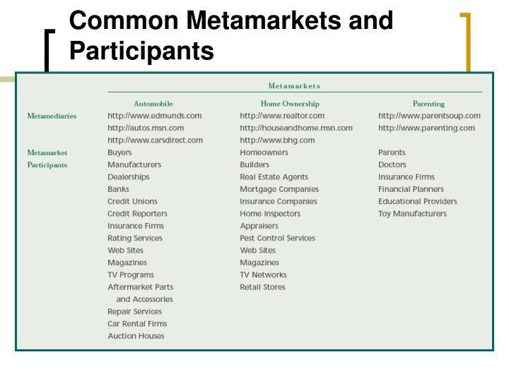 Common Metamarkets and Participants