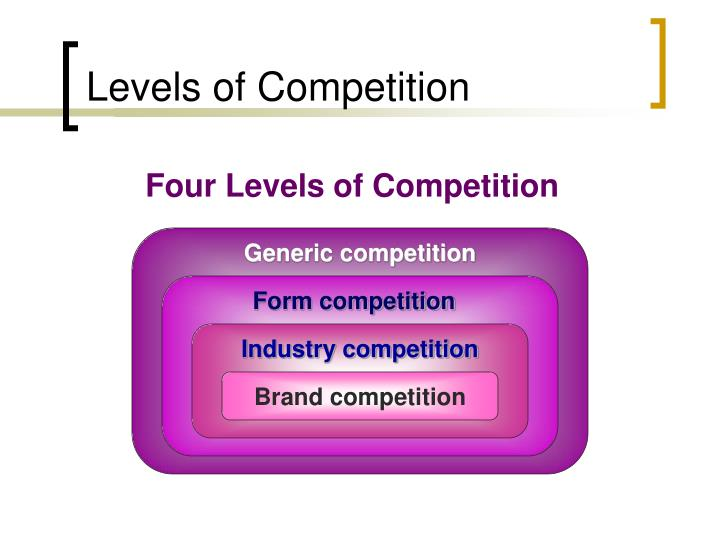 Levels of Competition