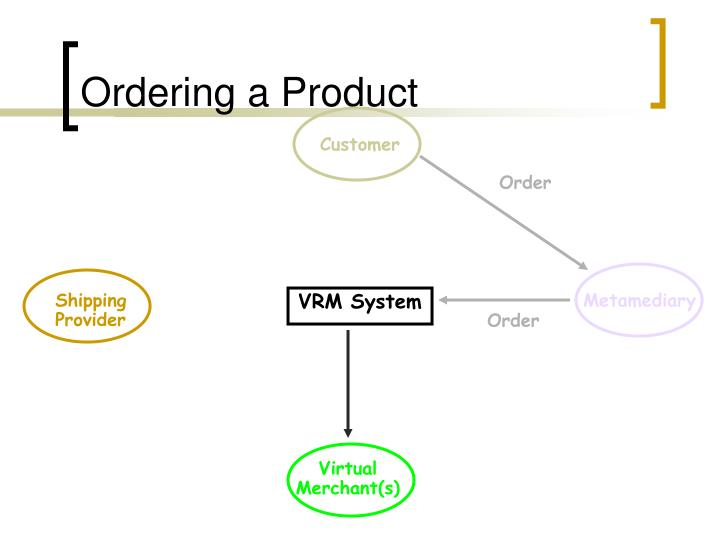 Ordering a Product