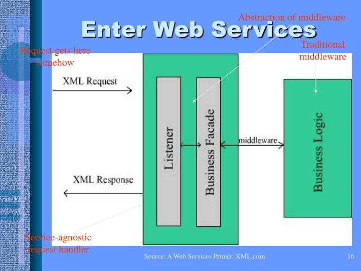 Enter Web Services
