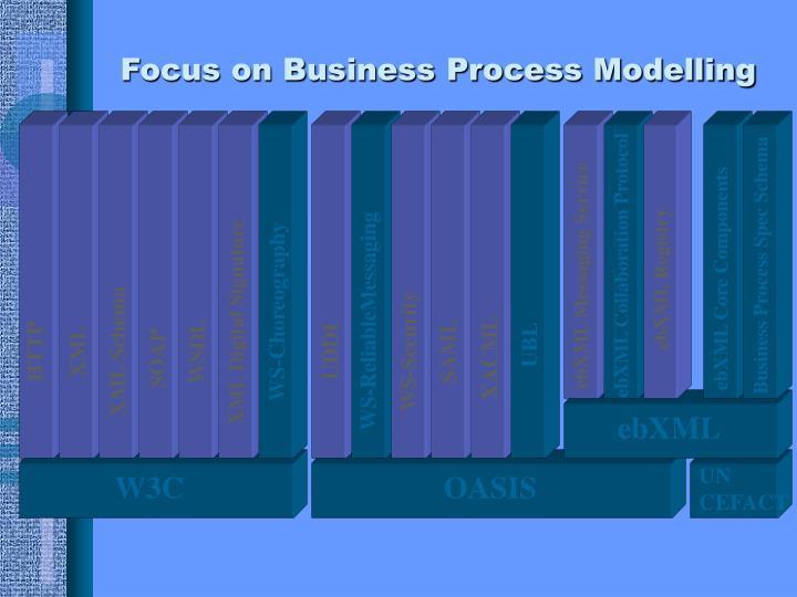 ebXML Collaboration Protocol