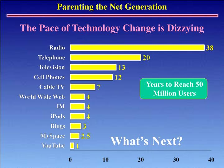 The Pace of Technology Change is Dizzying