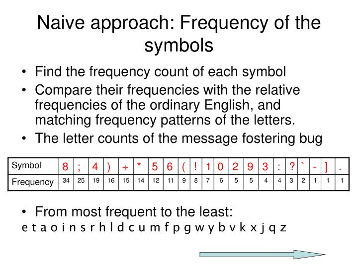 Naive approach: Frequency of the symbols