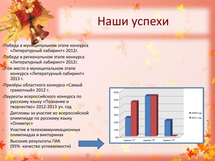 -Победа в муниципальном этапе конкурса «Литературный лабиринт» 2012г.
