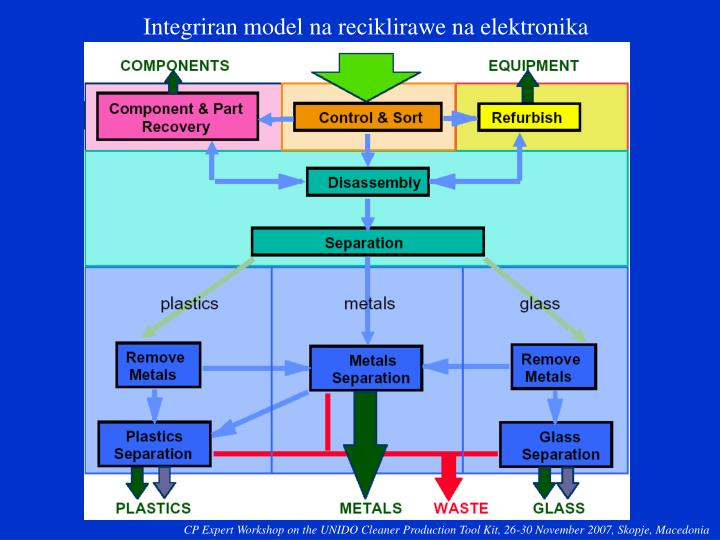 Integriran model na reciklirawe na elektronika