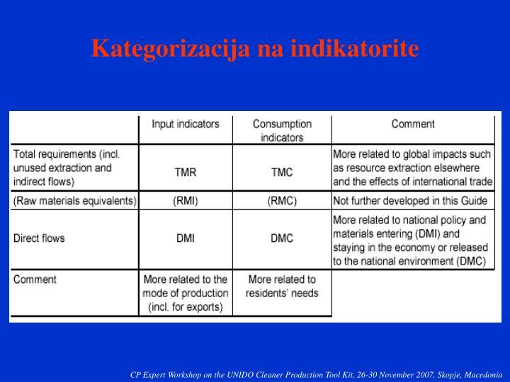 Kategorizacija na indikatorite