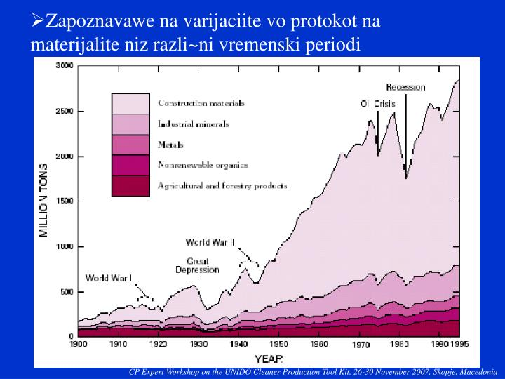 Zapoznavawe na varijaciite vo protokot na materijalite niz razli~ni vremenski periodi