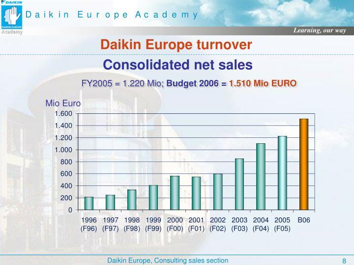 Daikin Europe turnover