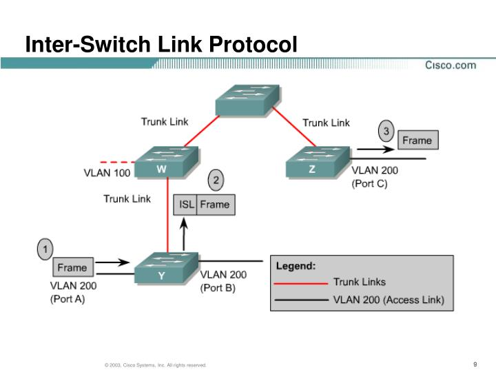 Inter-Switch Link Protocol