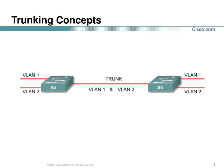 Trunking Concepts