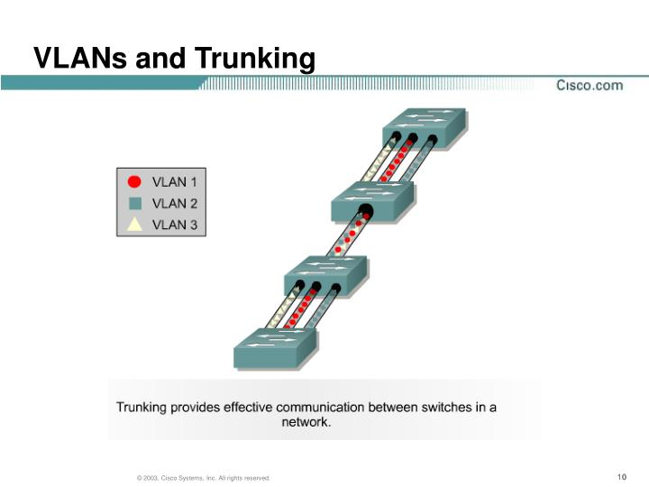 VLANs and Trunking