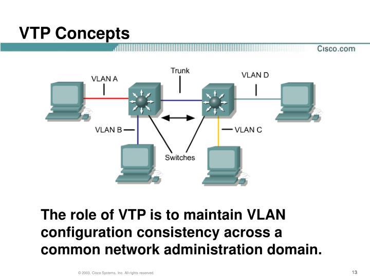 VTP Concepts