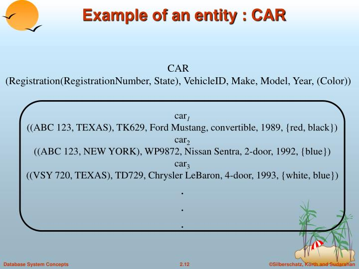 Example of an entity : CAR