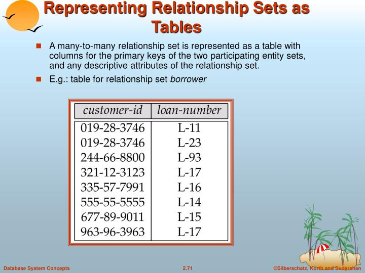 Representing Relationship Sets as Tables