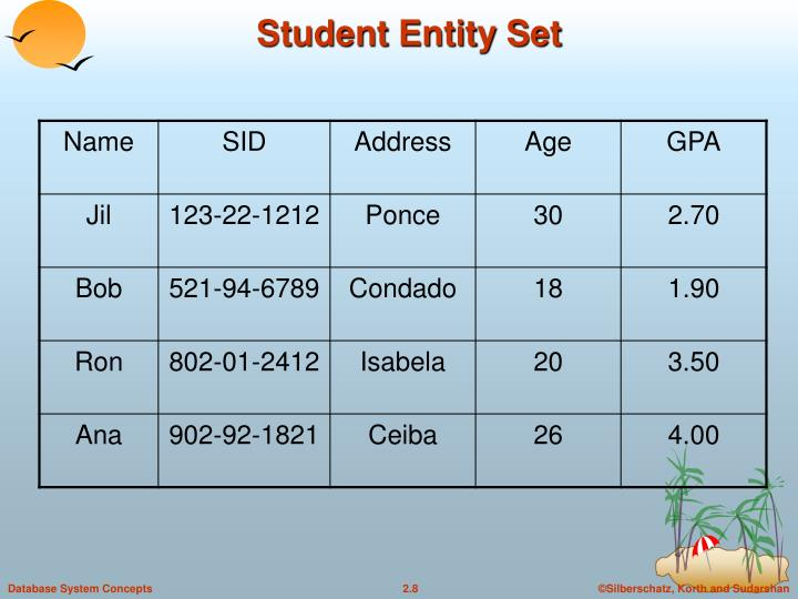 Student Entity Set