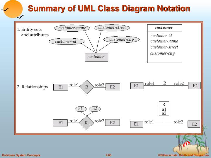 Summary of UML Class Diagram Notation