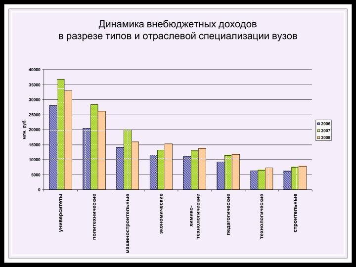 Динамика внебюджетных доходов