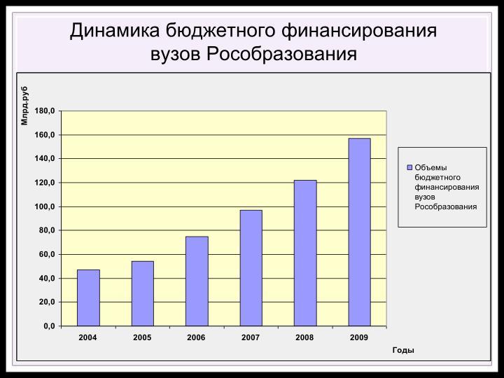 Динамика бюджетного финансирования