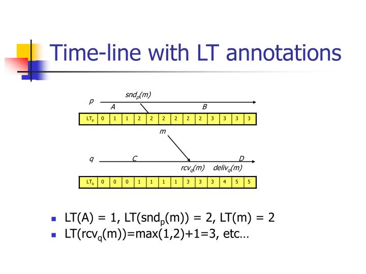 Time-line with LT annotations