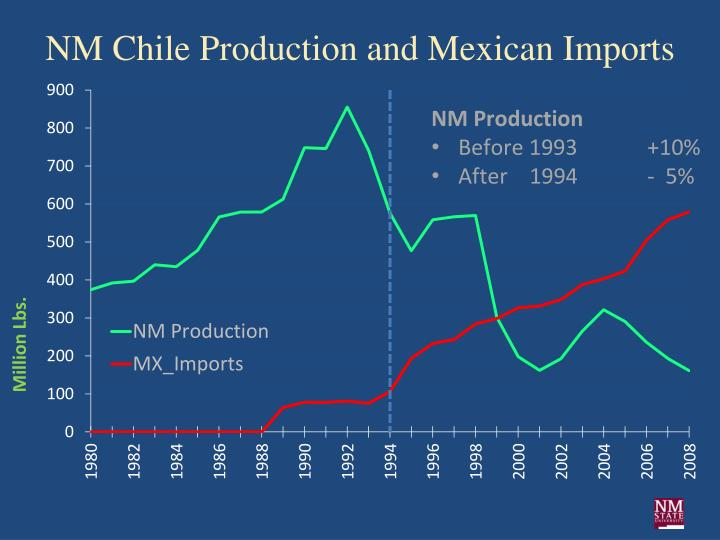 NM Chile Production and Mexican Imports