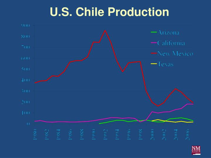 U.S. Chile Production