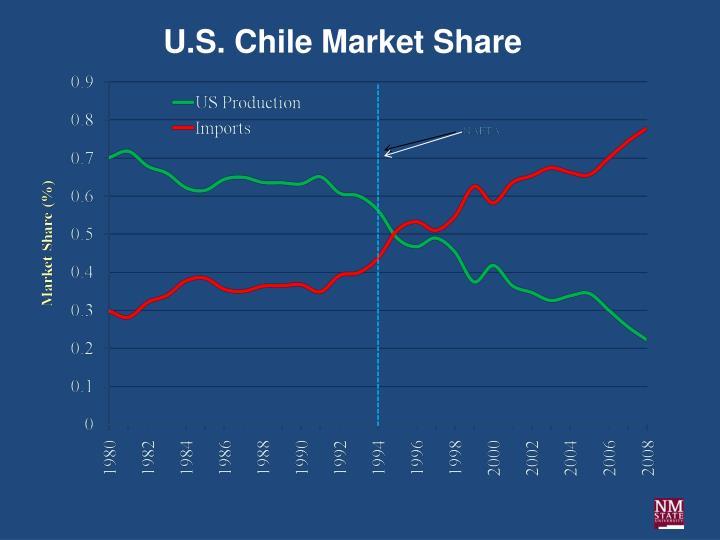 U.S. Chile Market Share