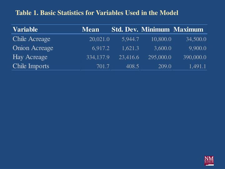 Table 1. Basic Statistics for Variables Used in the Model