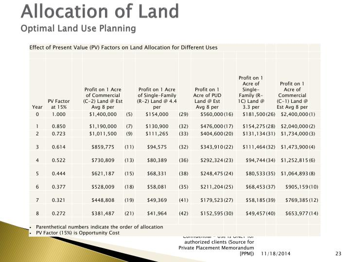 Allocation of Land