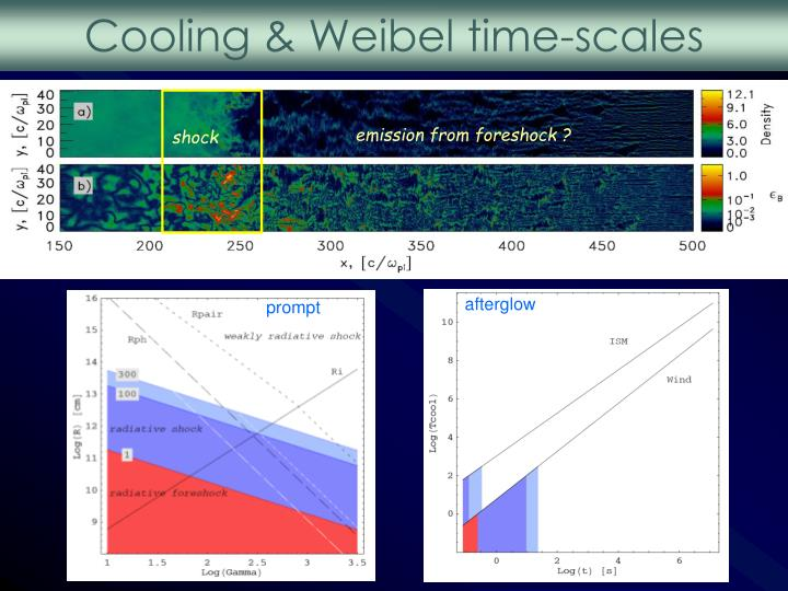 Cooling & Weibel time-scales