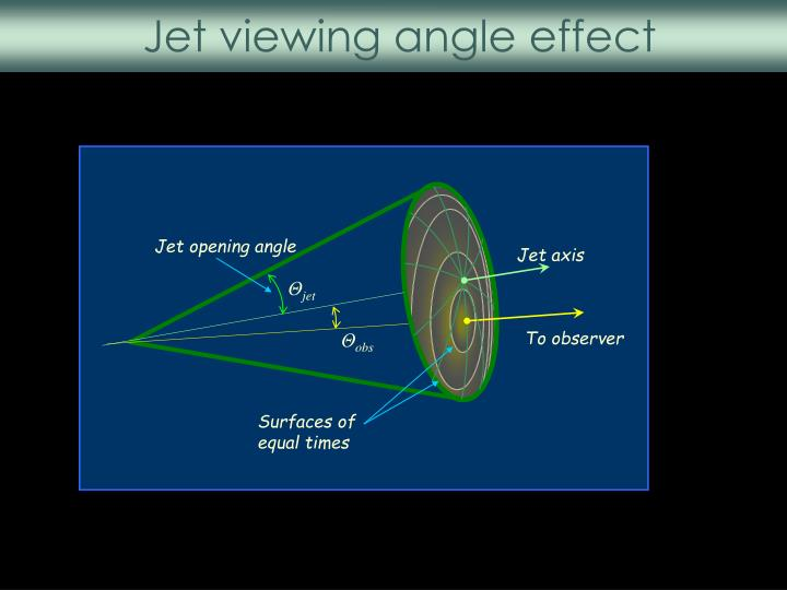 Jet viewing angle effect