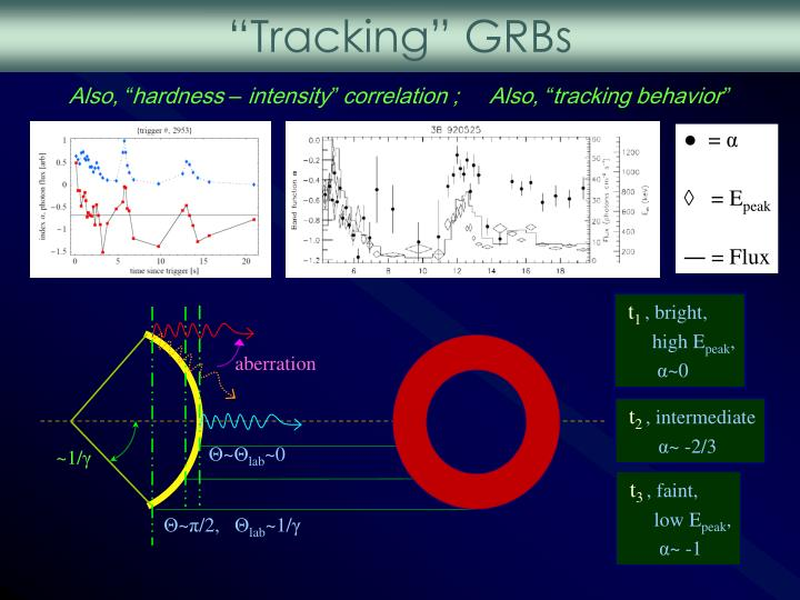 """Tracking"" GRBs"