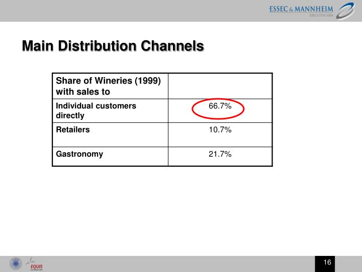 Main Distribution Channels